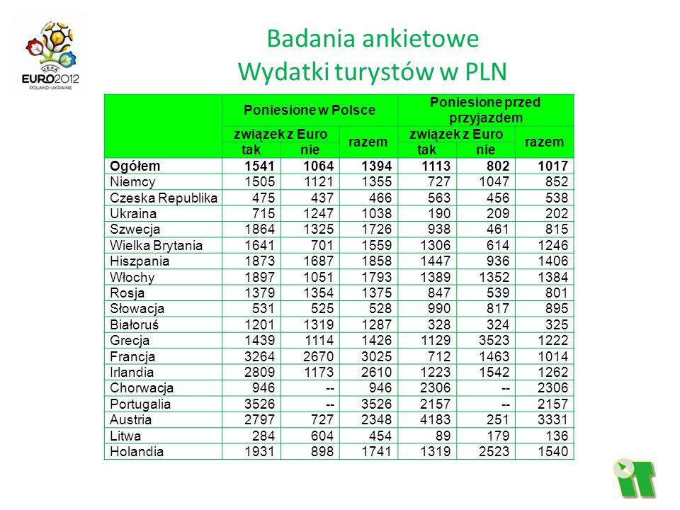 Badania ankietowe Wydatki turystów w PLN