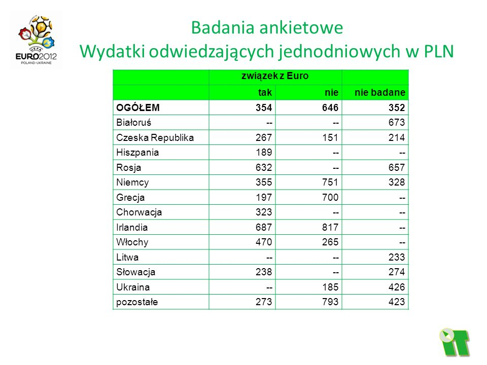 Badania ankietowe Wydatki odwiedzających jednodniowych w PLN