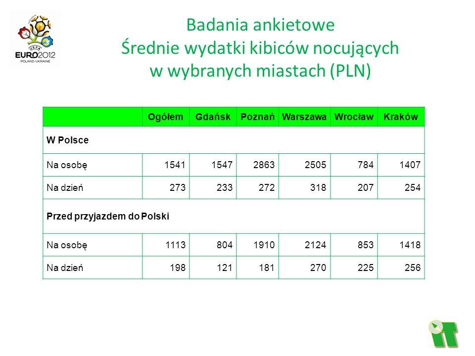 Badania ankietowe Średnie wydatki kibiców nocujących w wybranych miastach (PLN)
