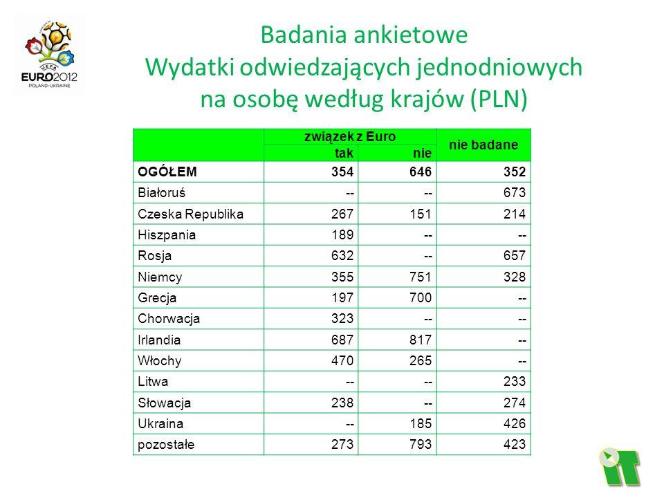 Badania ankietowe Wydatki odwiedzających jednodniowych na osobę według krajów (PLN)