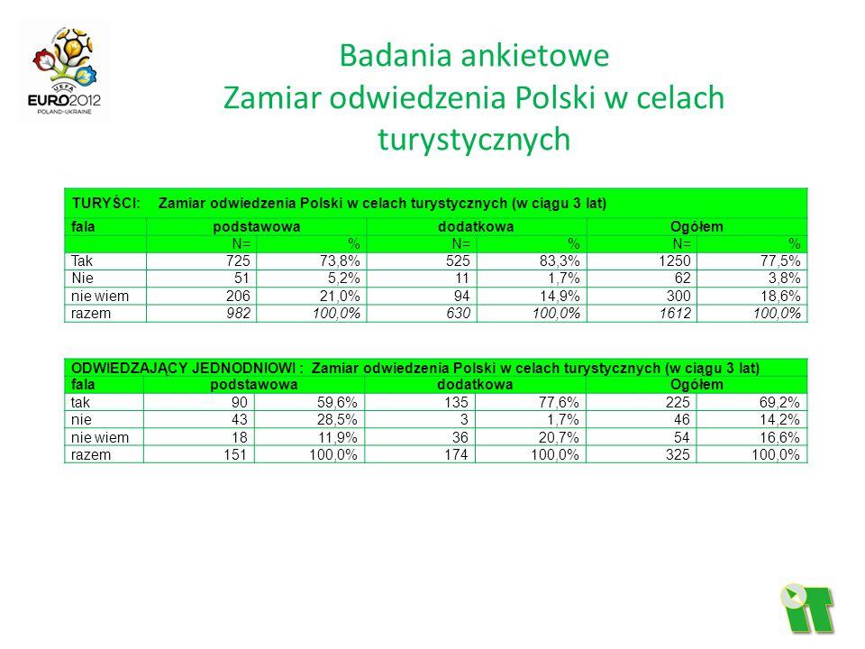 Badania ankietowe Zamiar odwiedzenia Polski w celach turystycznych