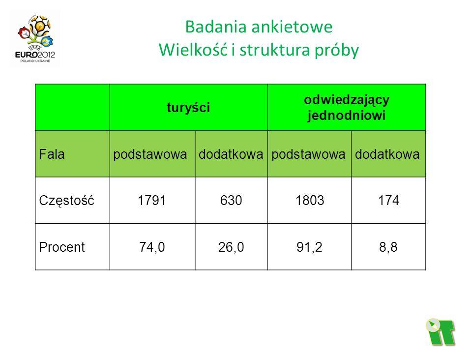 Badania ankietowe Wielkość i struktura próby