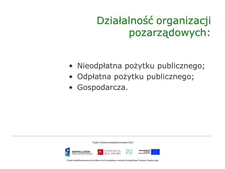 Działalność organizacji pozarządowych:
