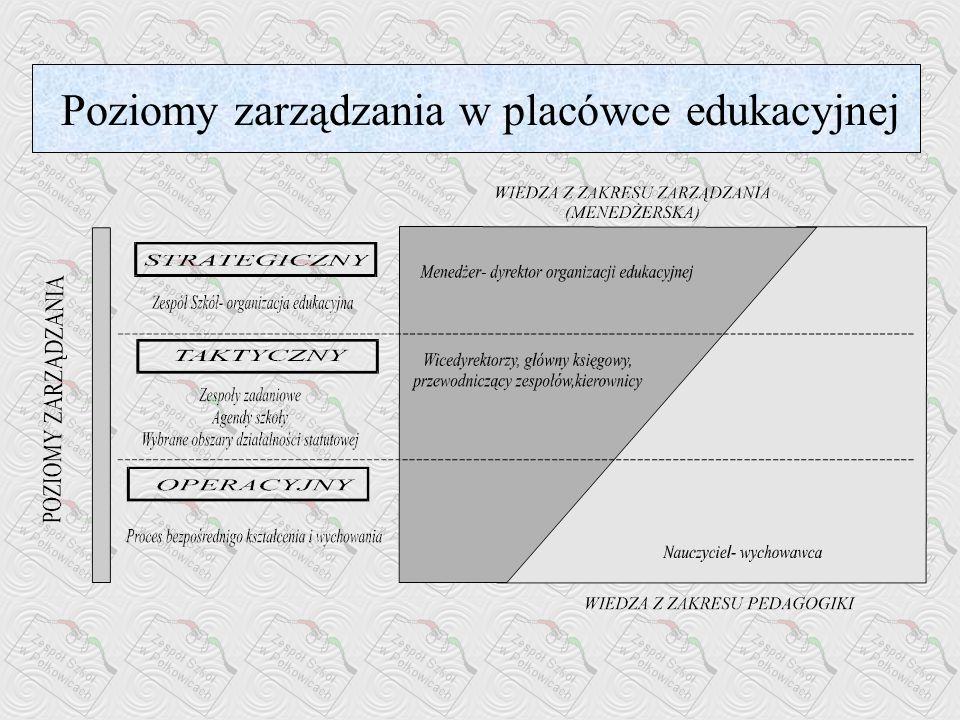 Poziomy zarządzania w placówce edukacyjnej