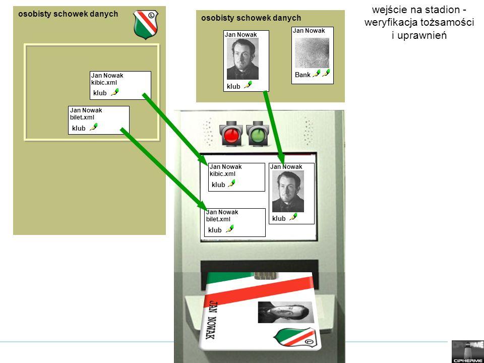 wejście na stadion - weryfikacja tożsamości i uprawnień