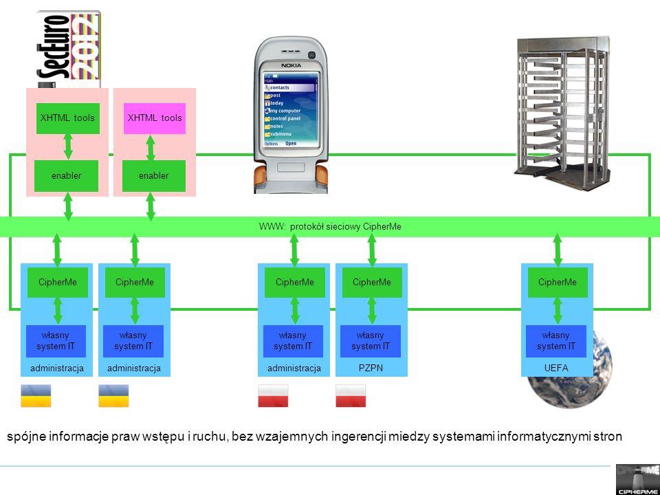 WWW: protokół sieciowy CipherMe