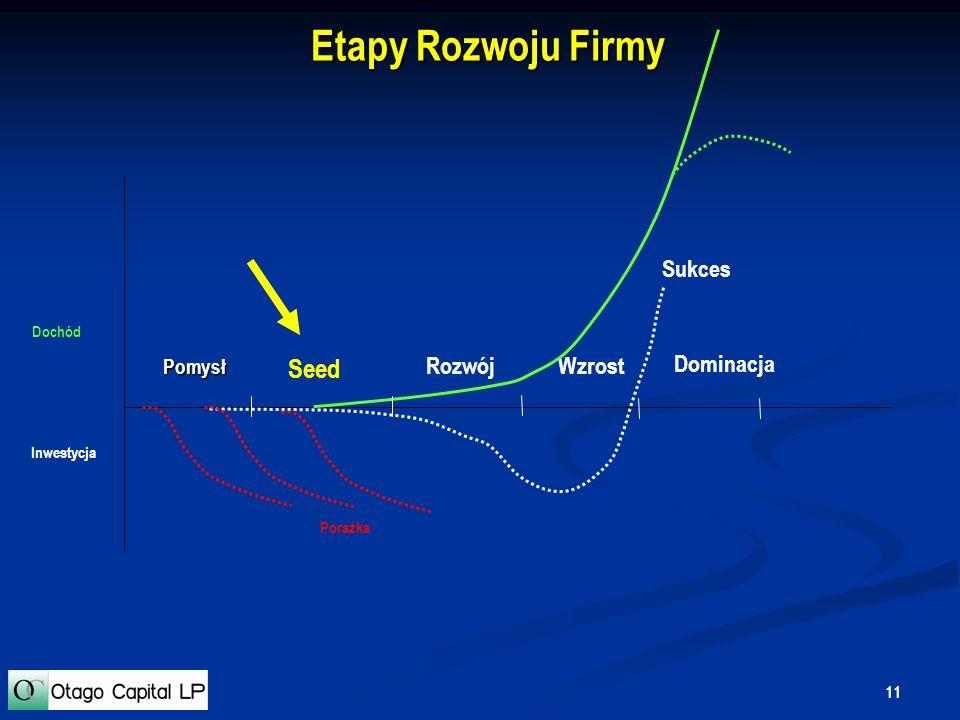 Etapy Rozwoju Firmy Seed Sukces Rozwój Wzrost Dominacja Pomysł Dochód