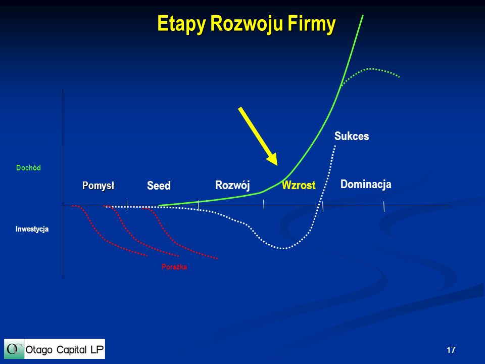 Etapy Rozwoju Firmy Sukces Seed Rozwój Wzrost Dominacja Pomysł Dochód