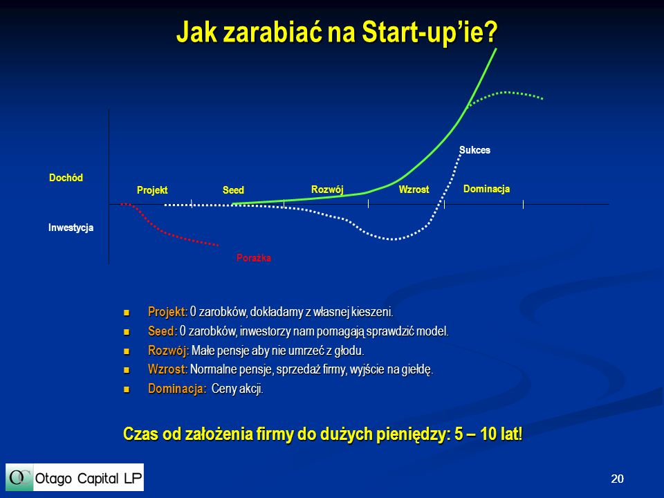 Jak zarabiać na Start-up'ie