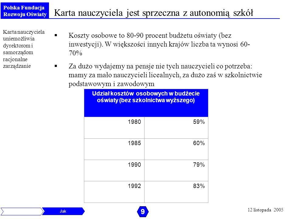 Udział kosztów osobowych w budżecie oświaty (bez szkolnictwa wyższego)