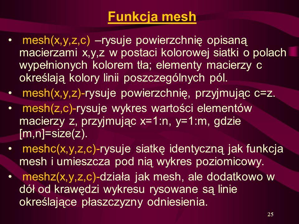 Funkcja mesh