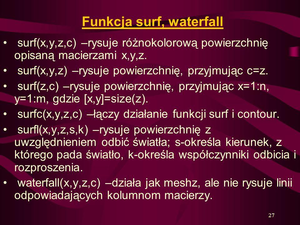Funkcja surf, waterfall
