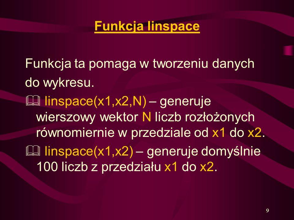 Funkcja linspace Funkcja ta pomaga w tworzeniu danych. do wykresu.