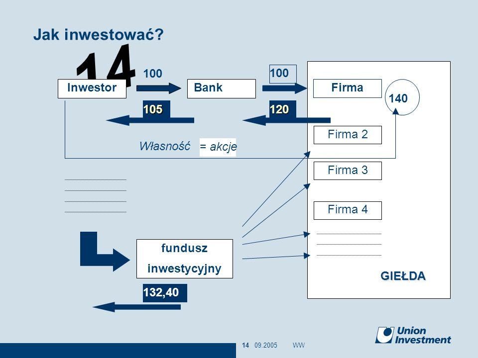 Jak inwestować GIEŁDA = akcje 100 Firma 100 Inwestor Bank 140 105 120