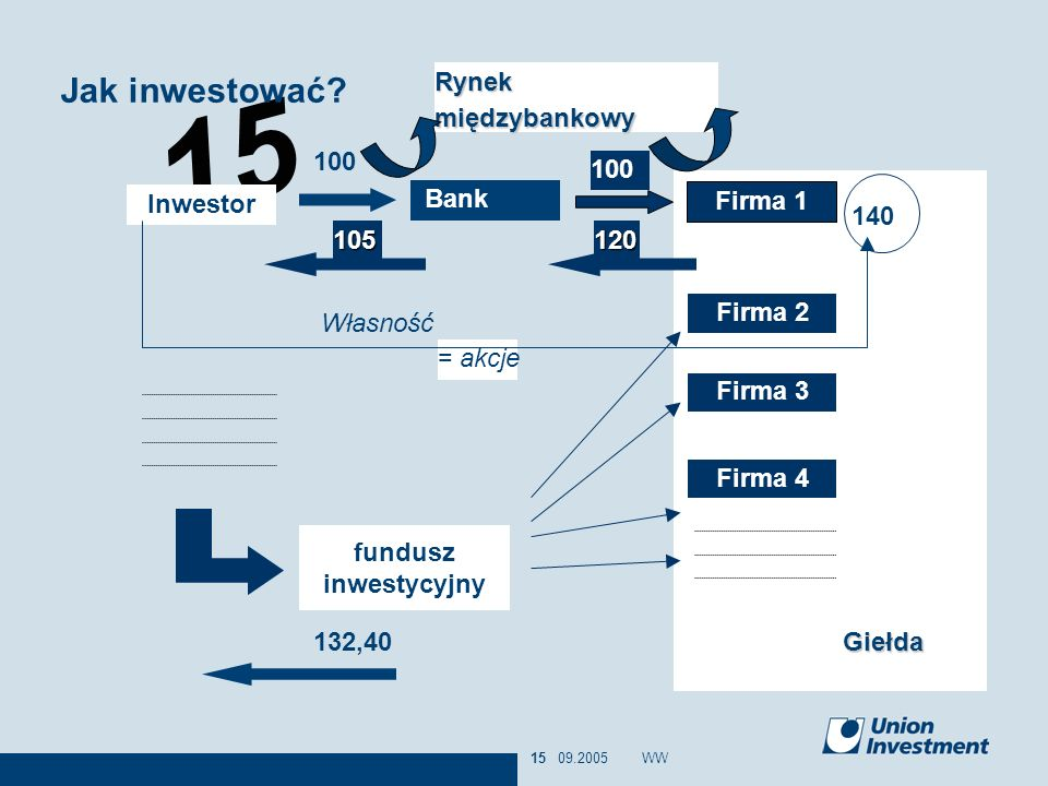Jak inwestować Rynek międzybankowy 100 Firma 1 100 Giełda = akcje 140