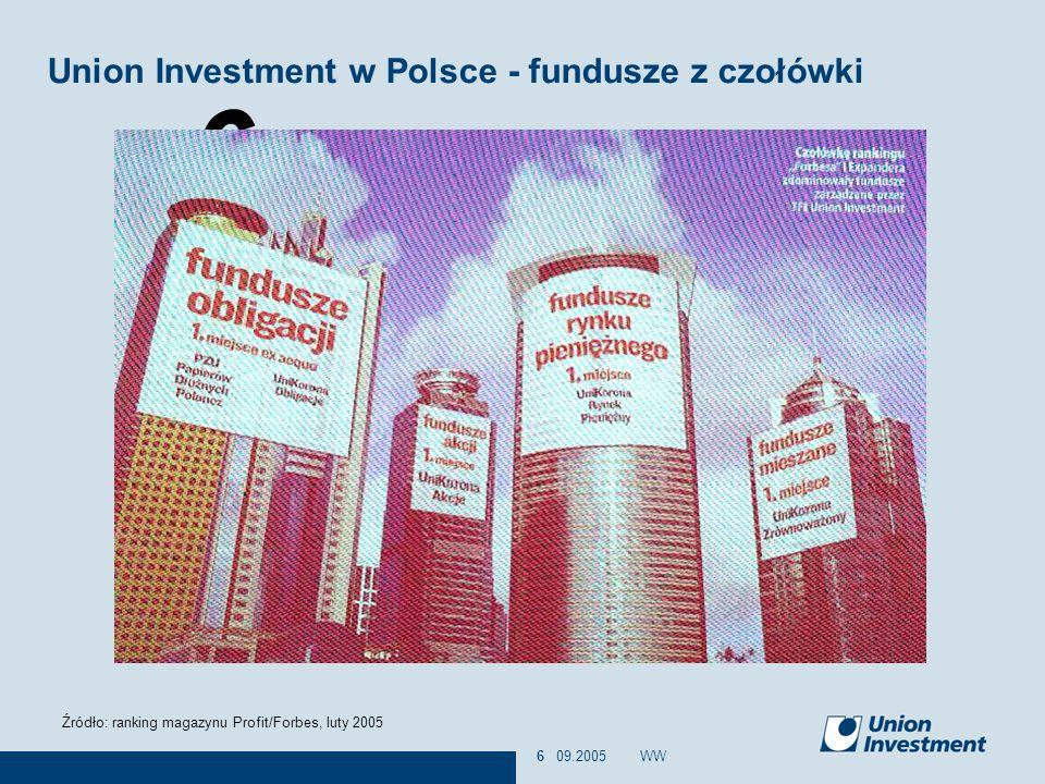 Union Investment w Polsce - fundusze z czołówki