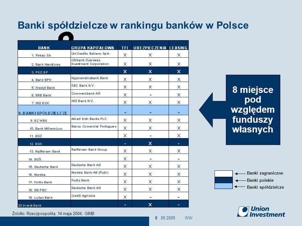 Banki spółdzielcze w rankingu banków w Polsce