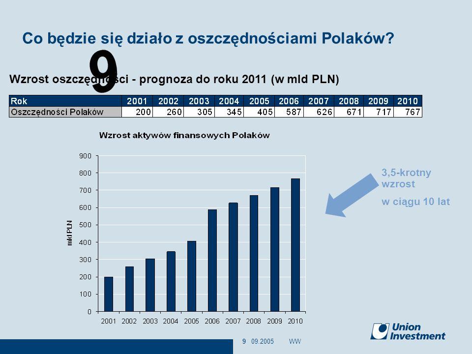 Co będzie się działo z oszczędnościami Polaków