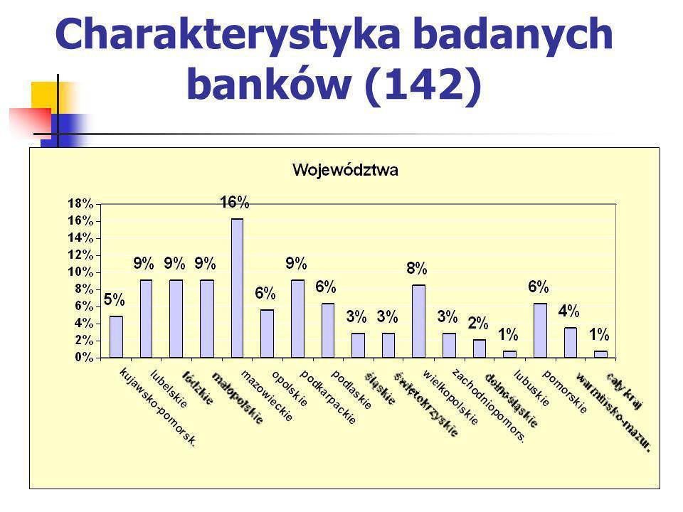 Charakterystyka badanych banków (142)