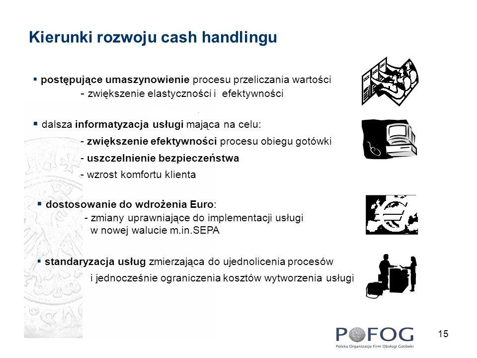 Kierunki rozwoju cash handlingu