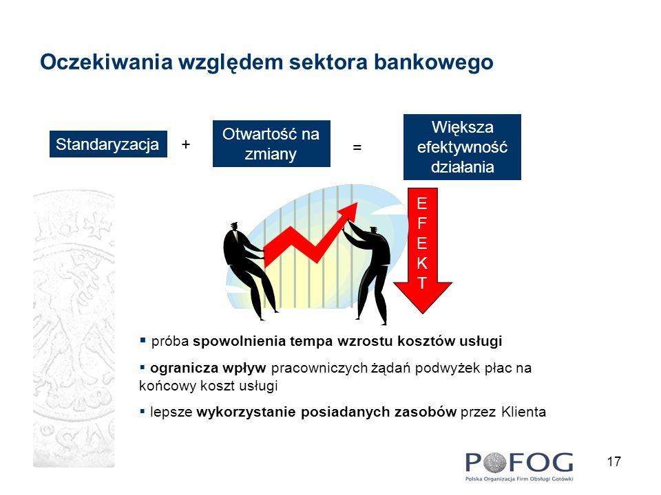 Oczekiwania względem sektora bankowego