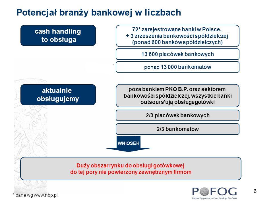 Potencjał branży bankowej w liczbach