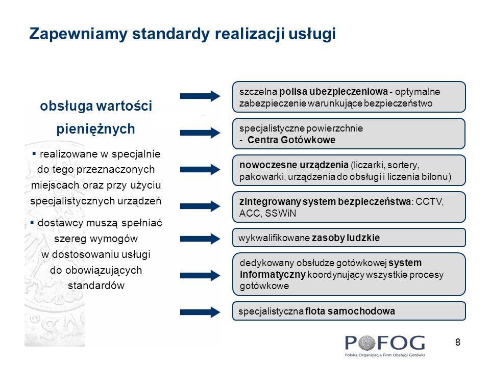 Zapewniamy standardy realizacji usługi