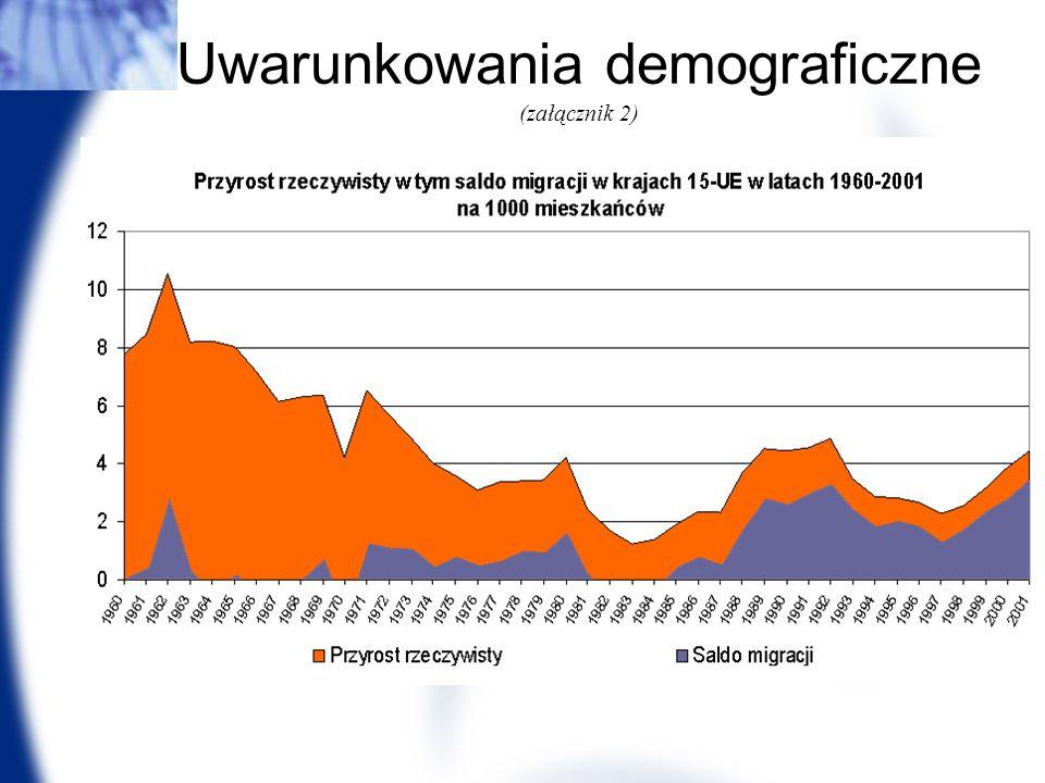 Uwarunkowania demograficzne (załącznik 2)