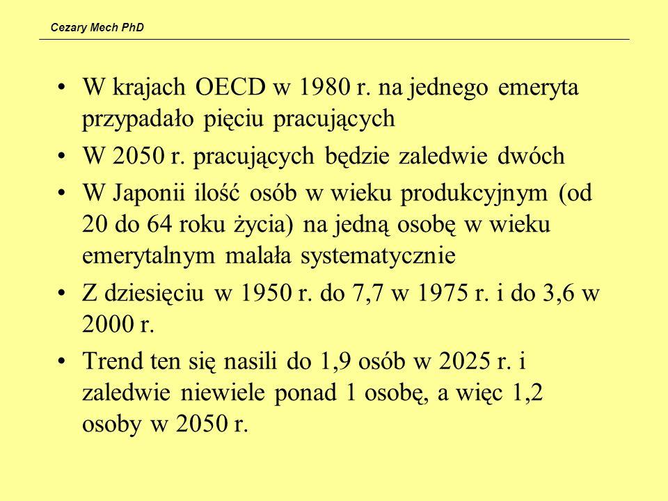 W krajach OECD w 1980 r. na jednego emeryta przypadało pięciu pracujących