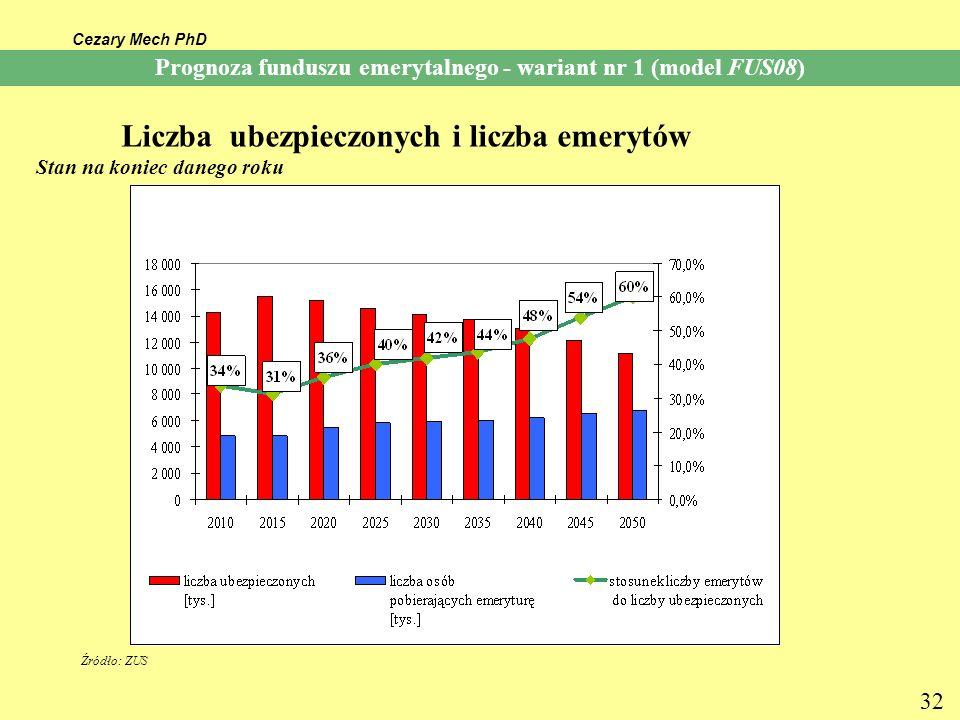 Prognoza funduszu emerytalnego - wariant nr 1 (model FUS08)