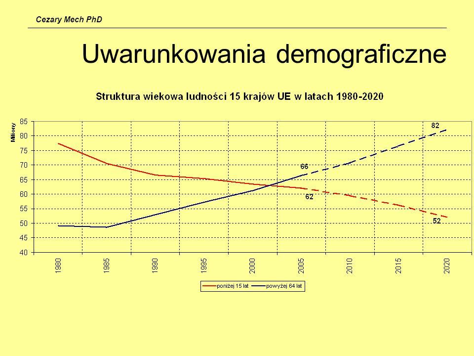 Uwarunkowania demograficzne