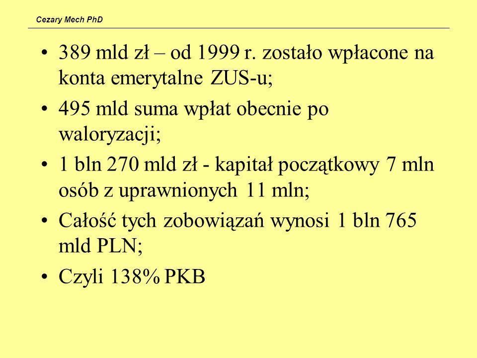 389 mld zł – od 1999 r. zostało wpłacone na konta emerytalne ZUS-u;