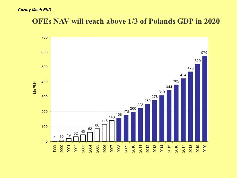 OFEs NAV will reach above 1/3 of Polands GDP in 2020