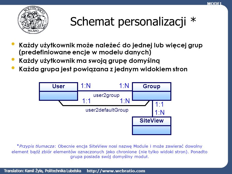 Schemat personalizacji *