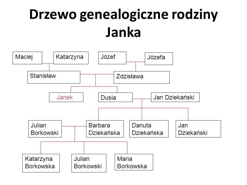 Drzewo genealogiczne rodziny Janka