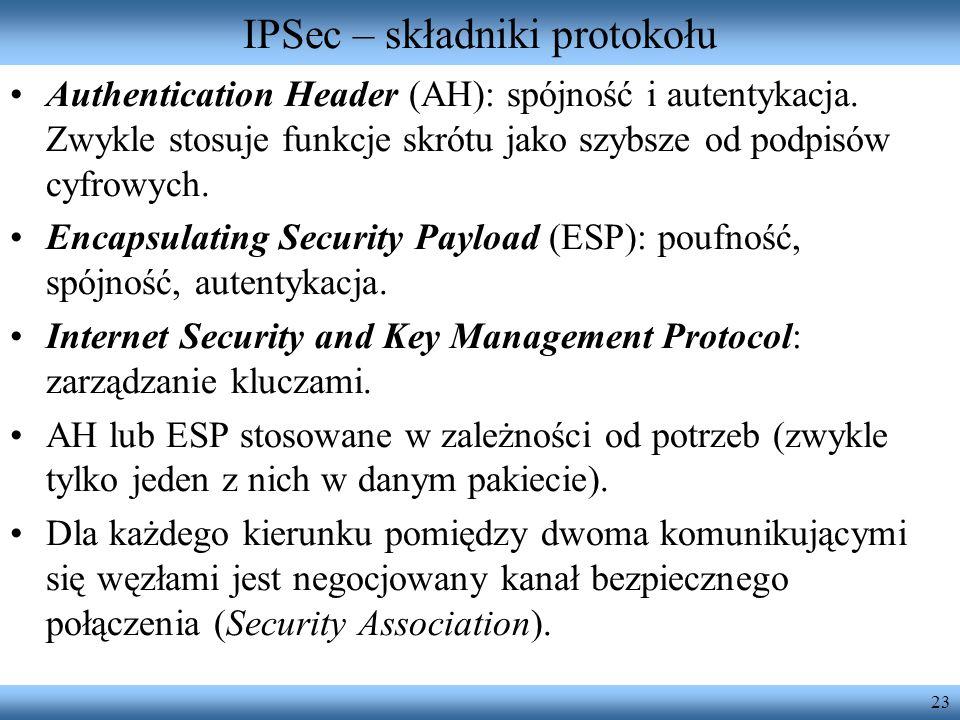 IPSec – składniki protokołu