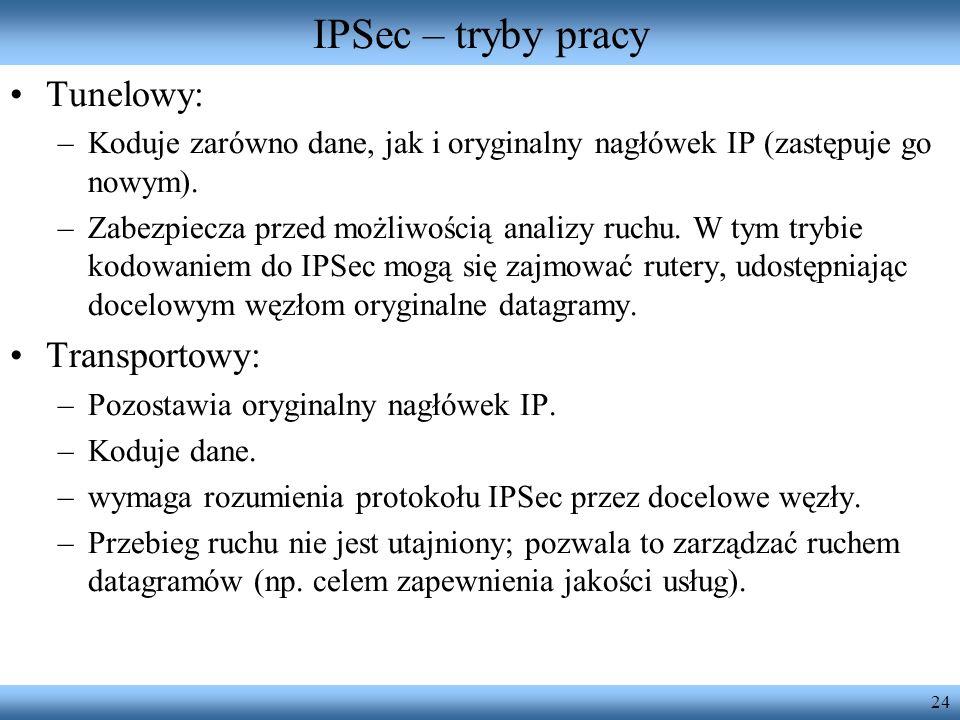 IPSec – tryby pracy Tunelowy: Transportowy: