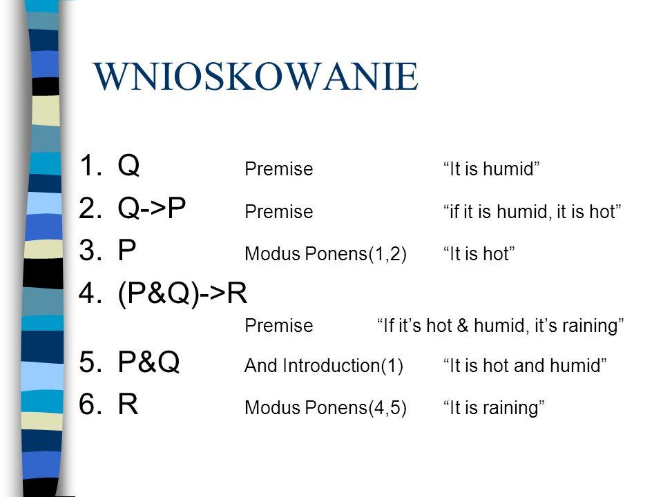 WNIOSKOWANIE Q Premise It is humid