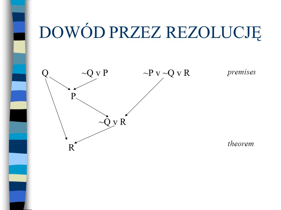DOWÓD PRZEZ REZOLUCJĘ Q ~Q v P ~P v ~Q v R premises P ~Q v R R theorem
