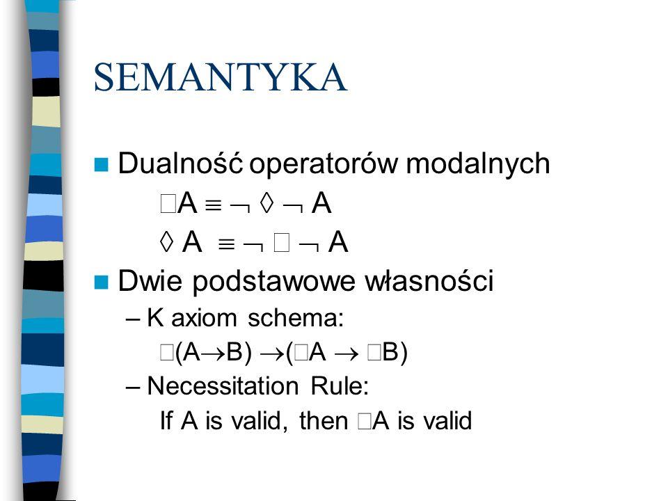 SEMANTYKA Dualność operatorów modalnych A     A  A     A