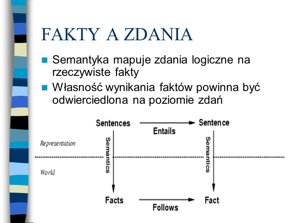 FAKTY A ZDANIA Semantyka mapuje zdania logiczne na rzeczywiste fakty