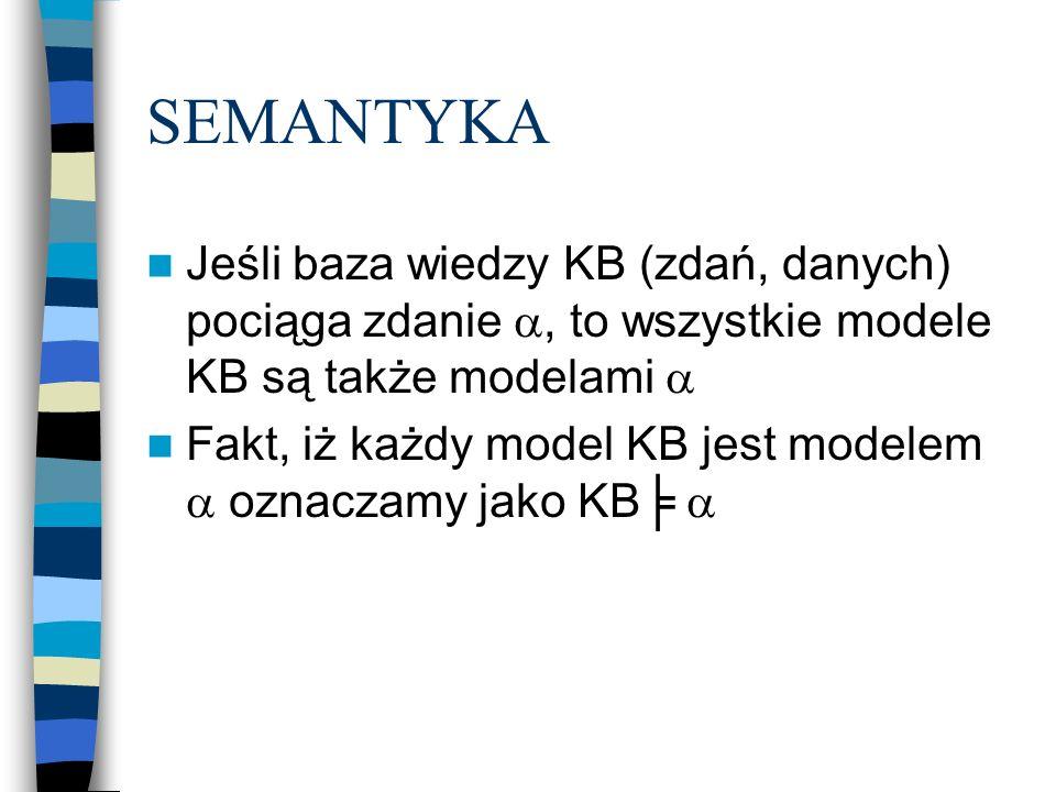 SEMANTYKA Jeśli baza wiedzy KB (zdań, danych) pociąga zdanie a, to wszystkie modele KB są także modelami a.