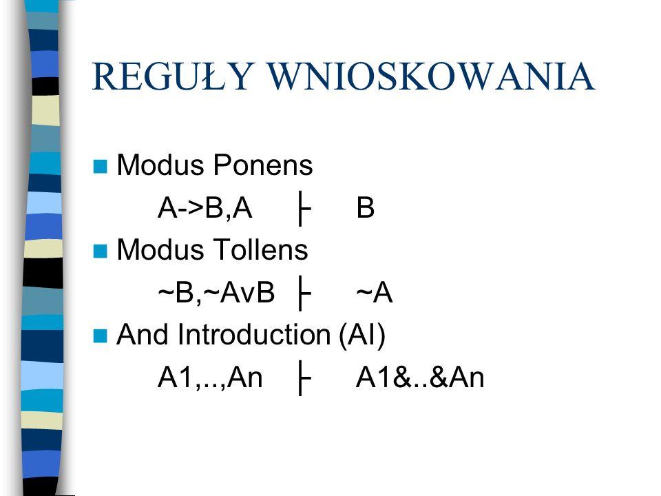 REGUŁY WNIOSKOWANIA Modus Ponens A->B,A ├ B Modus Tollens