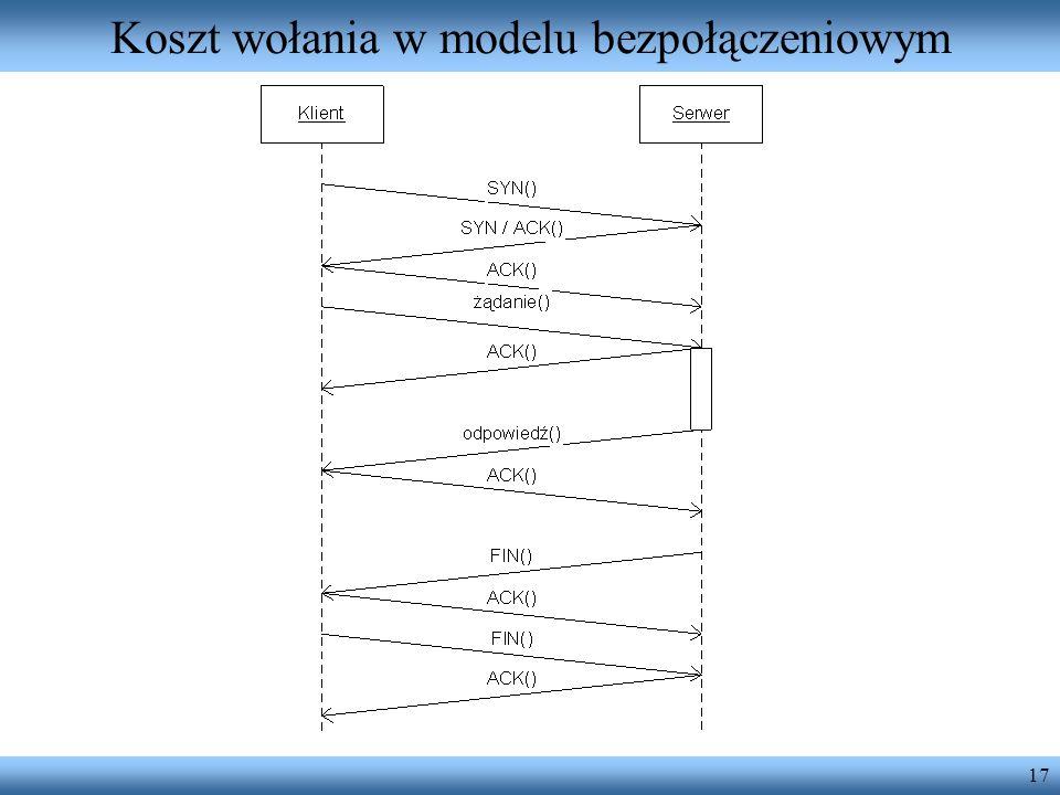 Koszt wołania w modelu bezpołączeniowym