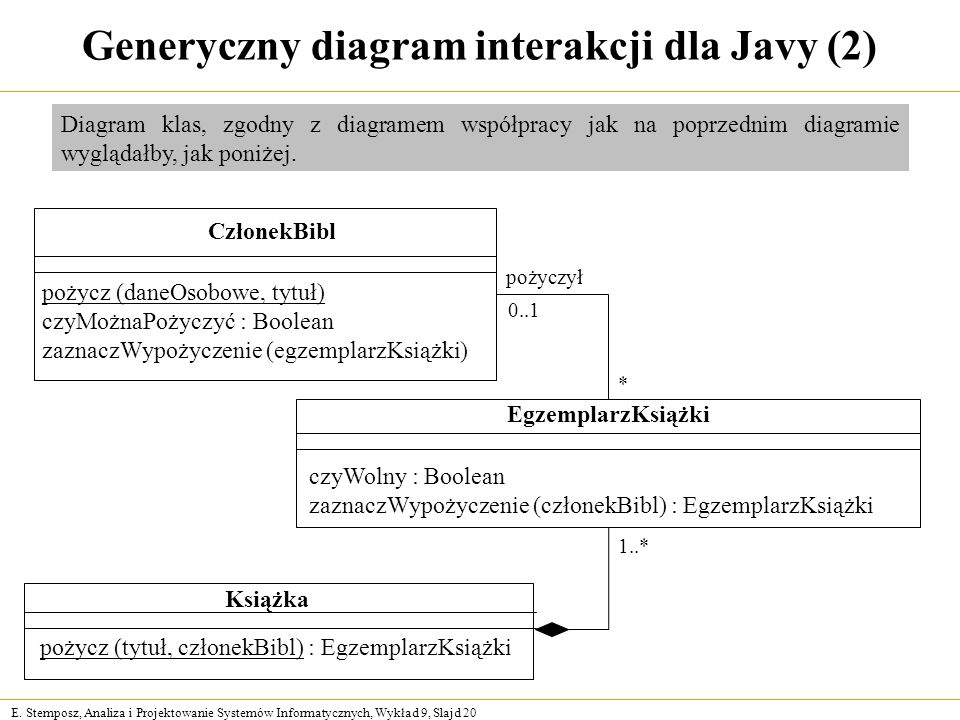 Generyczny diagram interakcji dla Javy (2)