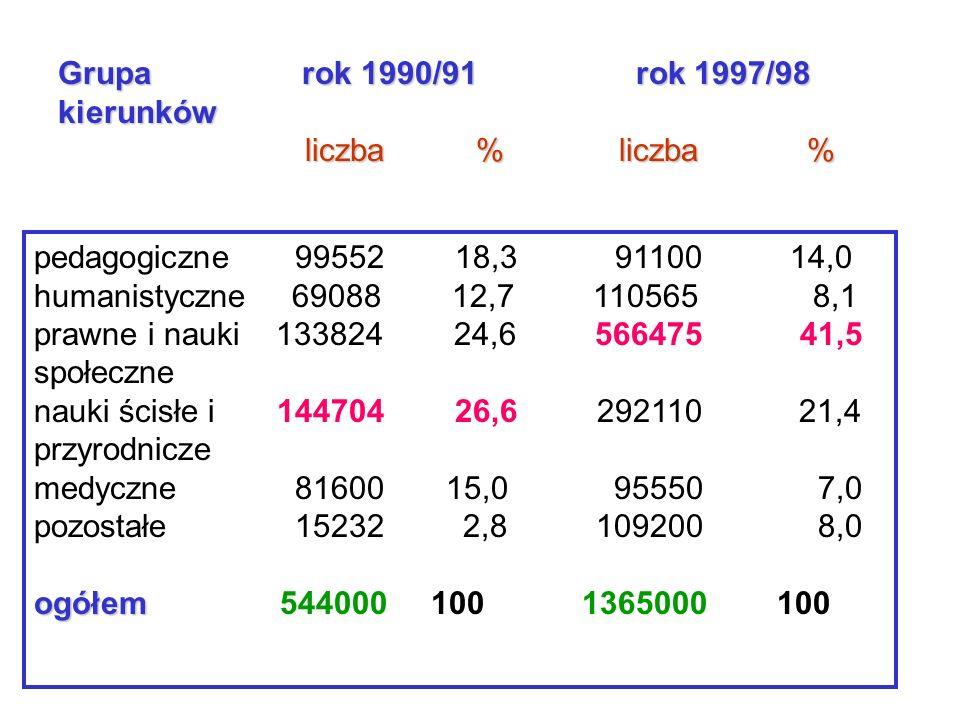 Grupa rok 1990/91 rok 1997/98 kierunków. liczba % liczba %