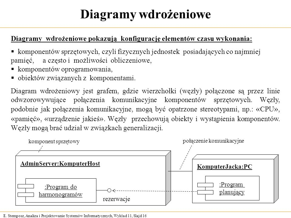 Diagramy wdrożeniowe Diagramy wdrożeniowe pokazują konfigurację elementów czasu wykonania:
