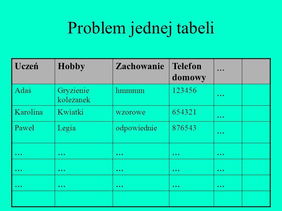 Problem jednej tabeli ... Uczeń Hobby Zachowanie Telefon domowy Adaś