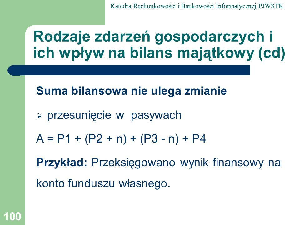 Rodzaje zdarzeń gospodarczych i ich wpływ na bilans majątkowy (cd)