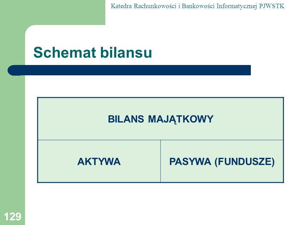 Schemat bilansu BILANS MAJĄTKOWY AKTYWA PASYWA (FUNDUSZE)